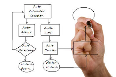 custom business process automation